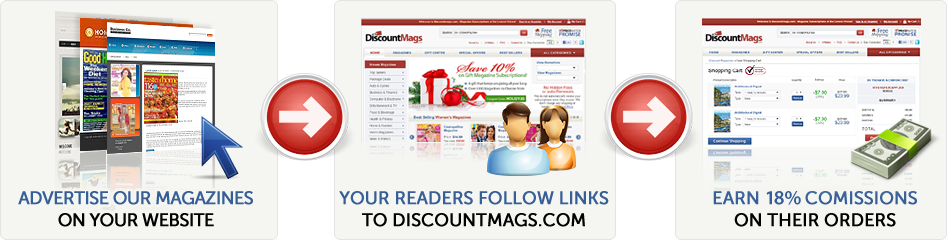 Advertise our magazines on your website, your readers follow links to DiscountMags.com, ear 18% commission on their orders!